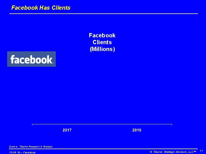 Facebook Has Clients Facebook Clients (Millions) Source: Tiburon Research & Analysis 19. 04. 16