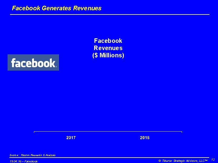 Facebook Generates Revenues Facebook Revenues ($ Millions) Source: Tiburon Research & Analysis 19. 04.