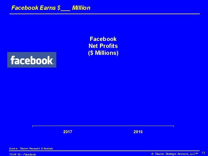 Facebook Earns $___ Million Facebook Net Profits ($ Millions) Source: Tiburon Research & Analysis