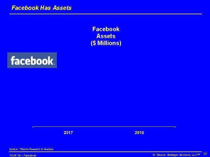Facebook Has Assets Facebook Assets ($ Millions) Source: Tiburon Research & Analysis 19. 04.