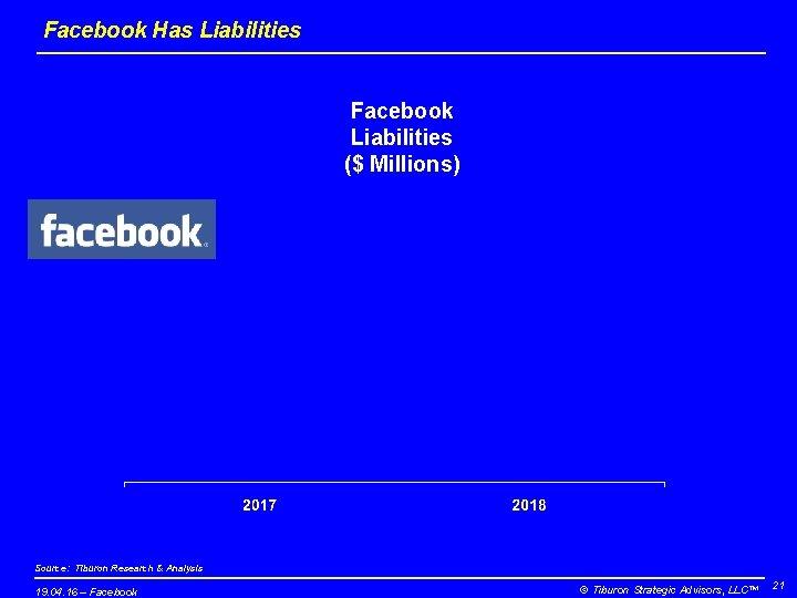 Facebook Has Liabilities Facebook Liabilities ($ Millions) Source: Tiburon Research & Analysis 19. 04.