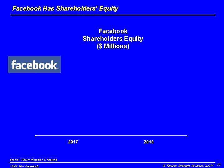 Facebook Has Shareholders' Equity Facebook Shareholders Equity ($ Millions) Source: Tiburon Research & Analysis