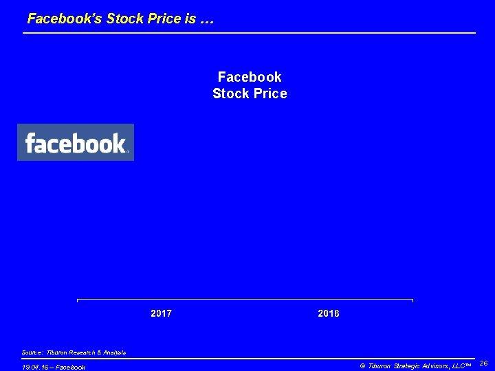 Facebook's Stock Price is … Facebook Stock Price Source: Tiburon Research & Analysis 19.