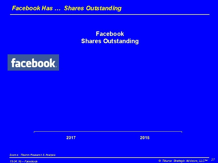 Facebook Has … Shares Outstanding Facebook Shares Outstanding Source: Tiburon Research & Analysis 19.