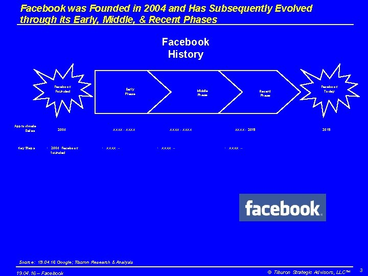 Facebook was Founded in 2004 and Has Subsequently Evolved through its Early, Middle, &
