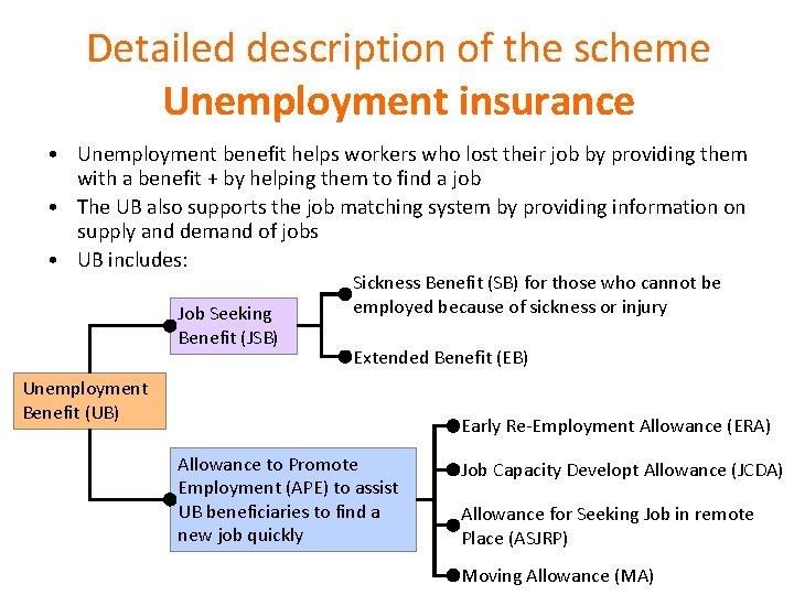 Detailed description of the scheme Unemployment insurance • Unemployment benefit helps workers who lost