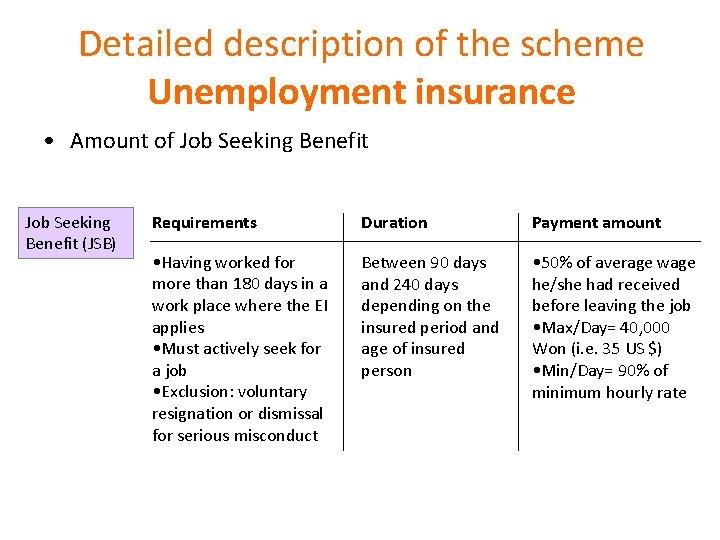 Detailed description of the scheme Unemployment insurance • Amount of Job Seeking Benefit (JSB)