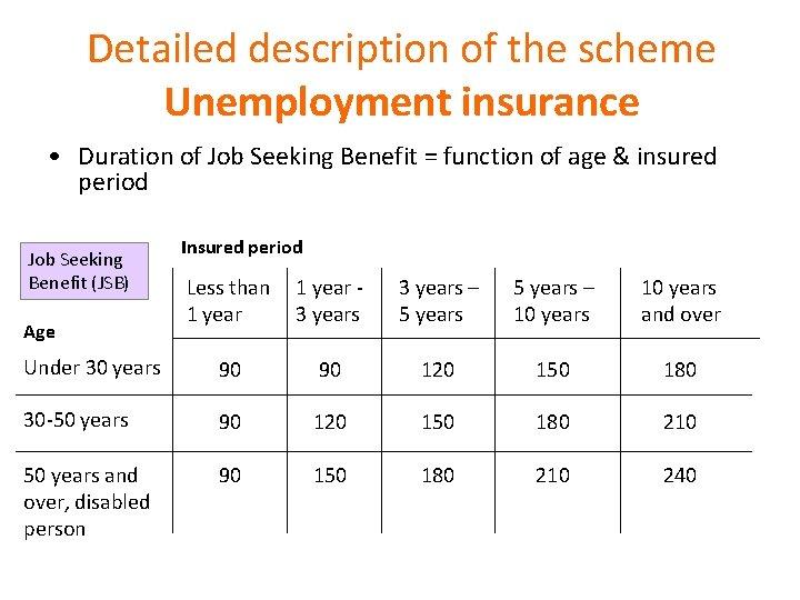 Detailed description of the scheme Unemployment insurance • Duration of Job Seeking Benefit =