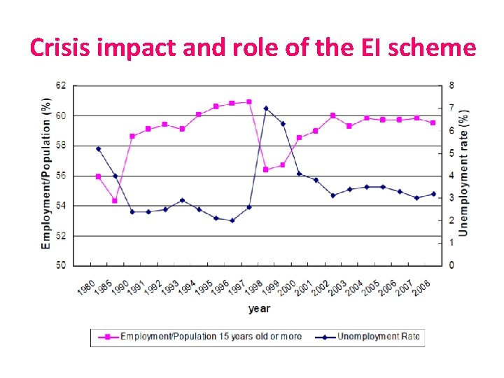 Crisis impact and role of the EI scheme