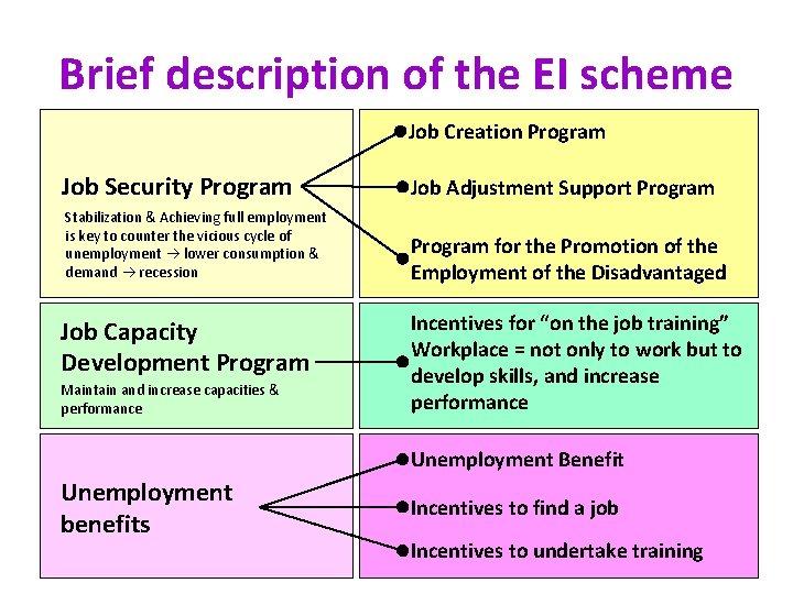 Brief description of the EI scheme Job Creation Program Job Security Program Job Adjustment