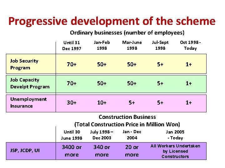 Progressive development of the scheme Ordinary businesses (number of employees) Until 31 Dec 1997