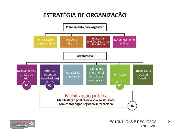 ESTRUTURAS E RECURSOS SINDICAIS 2