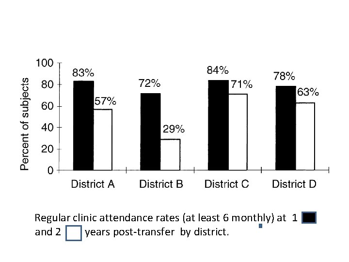 Regular clinic attendance rates (at least 6 monthly) at 1 and 2 years post-transfer