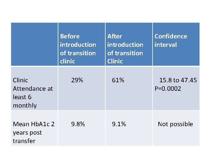 Before introduction of transition clinic After introduction of transition Clinic Confidence interval Clinic Attendance