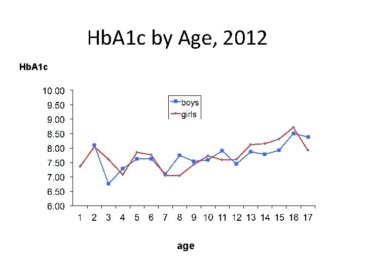 Hb. A 1 c by Age, 2012 Hb. A 1 c age