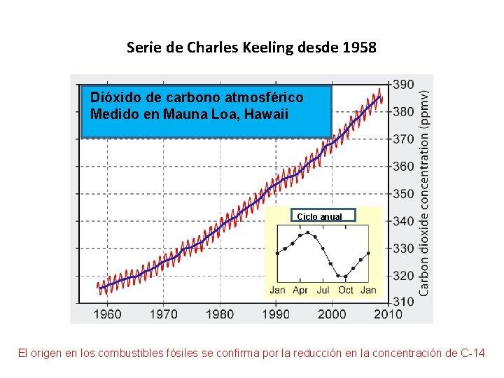 Serie de Charles Keeling desde 1958 Dióxido de carbono atmosférico Medido en Mauna Loa,