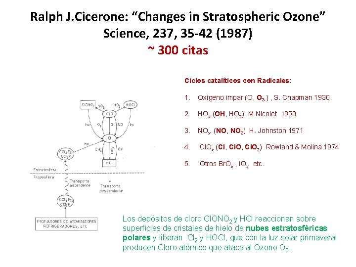 """Ralph J. Cicerone: """"Changes in Stratospheric Ozone"""" Science, 237, 35 -42 (1987) ~ 300"""