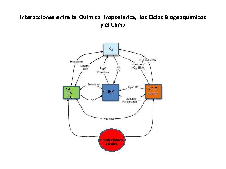 Interacciones entre la Química troposférica, los Ciclos Biogeoquímicos y el Clima CH 4 COV