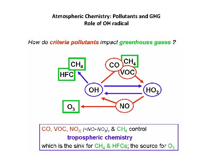 Atmospheric Chemistry: Pollutants and GHG Role of OH radical