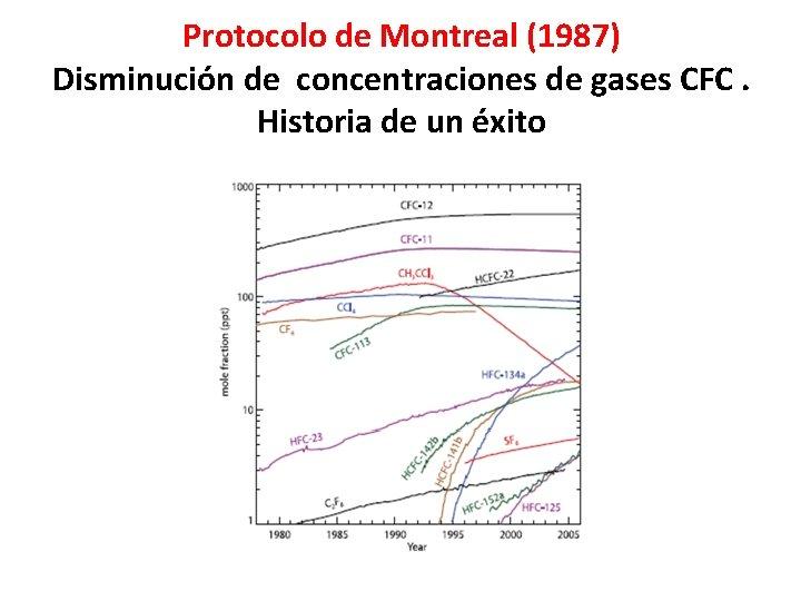 Protocolo de Montreal (1987) Disminución de concentraciones de gases CFC. Historia de un éxito