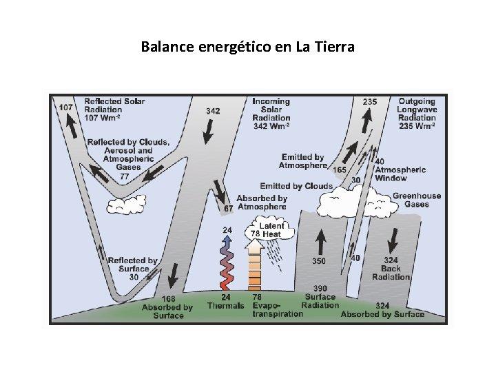 Balance energético en La Tierra