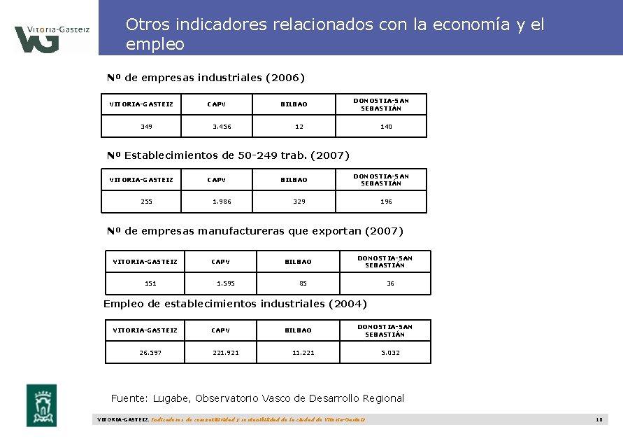 Otros indicadores relacionados con la economía y el empleo Nº de empresas industriales (2006)
