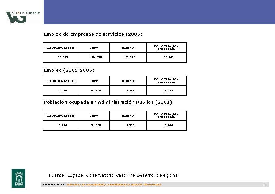 Empleo de empresas de servicios (2005) VITORIA-GASTEIZ 19. 869 CAPV 184. 750 BILBAO DONOSTIA-SAN