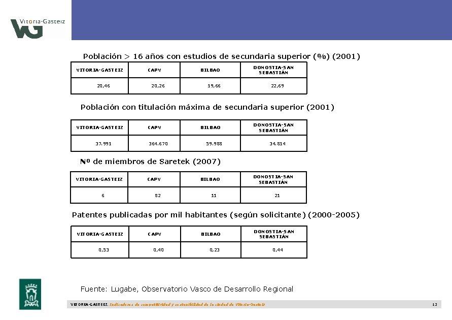 Población > 16 años con estudios de secundaria superior (%) (2001) VITORIA-GASTEIZ 20, 46
