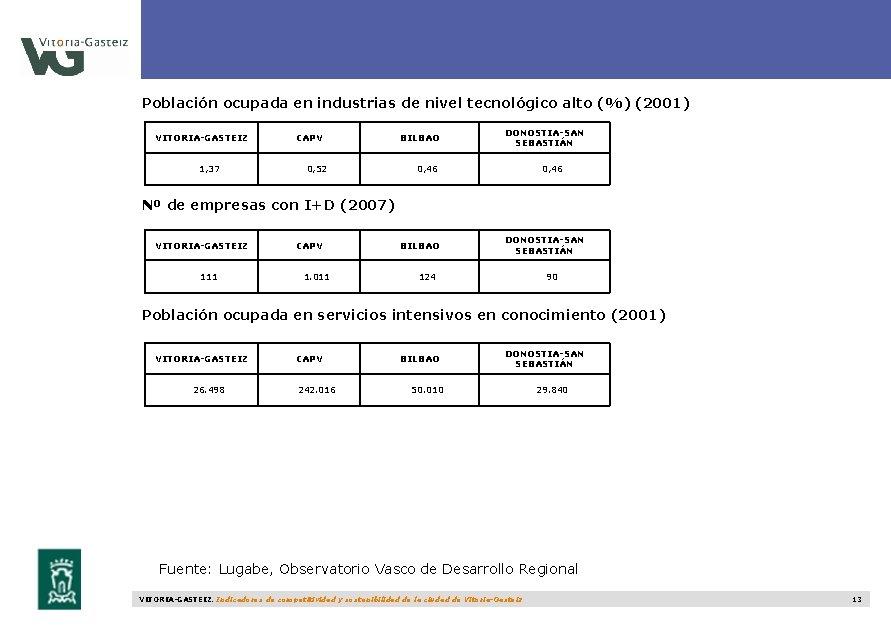 Población ocupada en industrias de nivel tecnológico alto (%) (2001) VITORIA-GASTEIZ 1, 37 CAPV