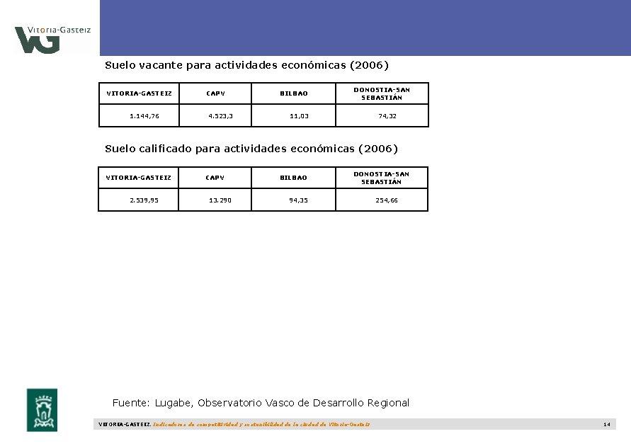 Suelo vacante para actividades económicas (2006) VITORIA-GASTEIZ 1. 144, 76 CAPV 4. 523, 3