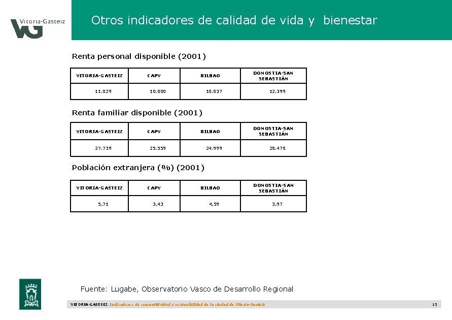 Otros indicadores de calidad de vida y bienestar Renta personal disponible (2001) VITORIA-GASTEIZ 11.