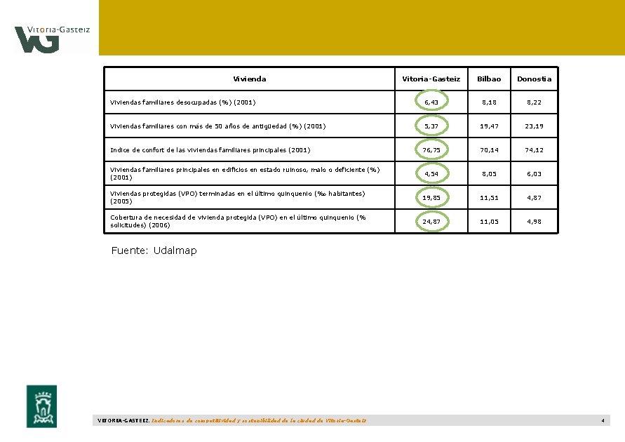 Vivienda Vitoria-Gasteiz Bilbao Donostia Viviendas familiares desocupadas (%) (2001) 6, 43 8, 18 8,