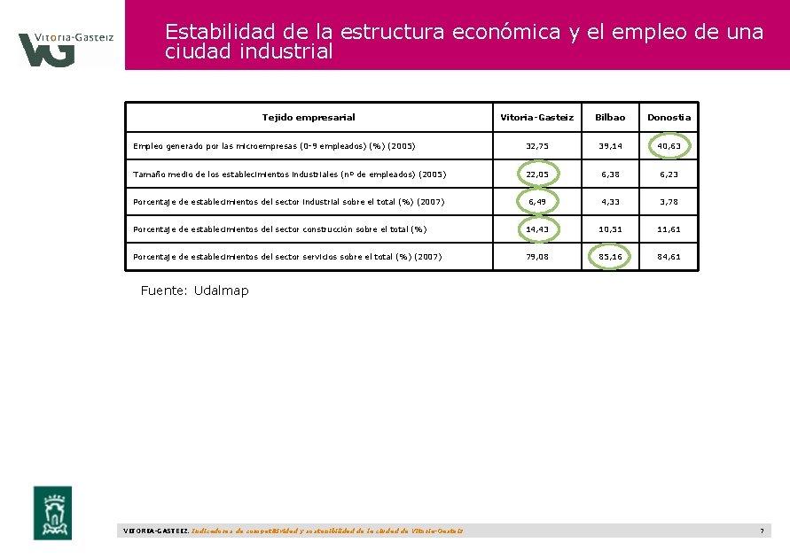 Estabilidad de la estructura económica y el empleo de una ciudad industrial Tejido empresarial