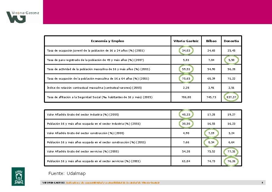 Economía y Empleo Vitoria-Gasteiz Bilbao Donostia Tasa de ocupación juvenil de la población de