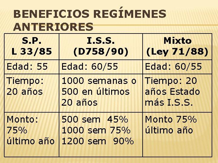 BENEFICIOS REGÍMENES ANTERIORES S. P. L 33/85 I. S. S. (D 758/90) Mixto (Ley