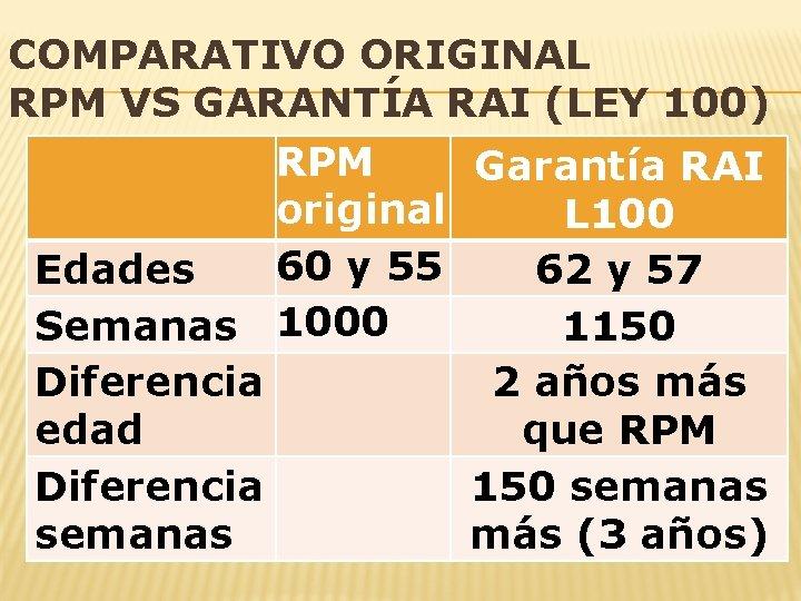 COMPARATIVO ORIGINAL RPM VS GARANTÍA RAI (LEY 100) RPM Garantía RAI original L 100