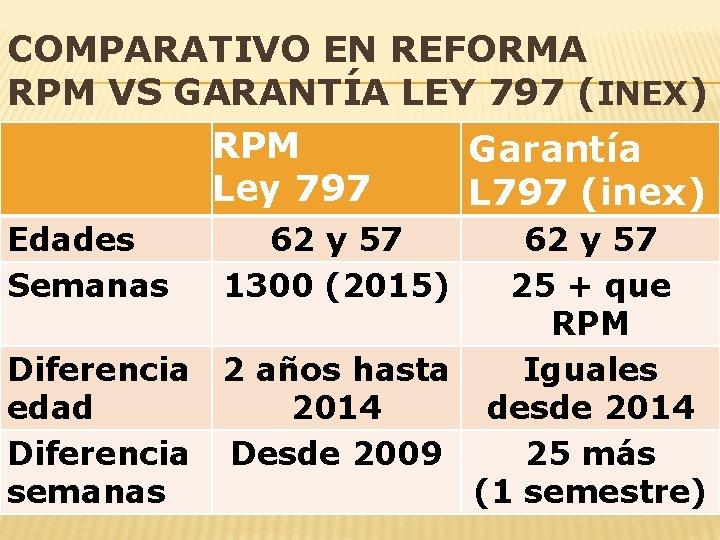 COMPARATIVO EN REFORMA RPM VS GARANTÍA LEY 797 (INEX) RPM Garantía Ley 797 L