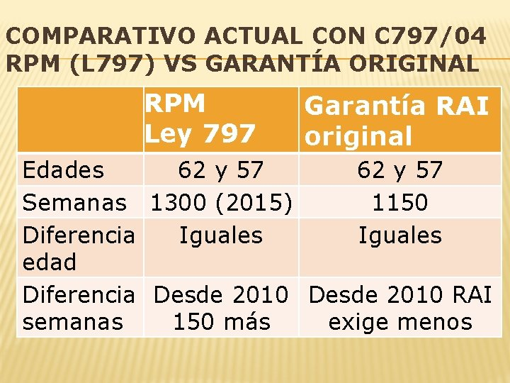 COMPARATIVO ACTUAL CON C 797/04 RPM (L 797) VS GARANTÍA ORIGINAL RPM Ley 797