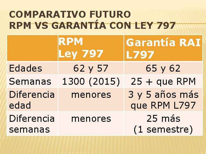 COMPARATIVO FUTURO RPM VS GARANTÍA CON LEY 797 RPM Ley 797 Garantía RAI L