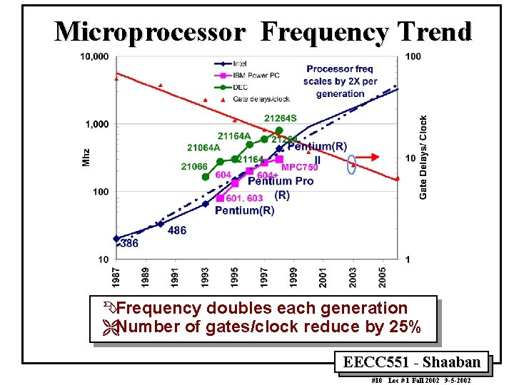 Microprocessor Frequency Trend ÊFrequency doubles each generation ËNumber of gates/clock reduce by 25% EECC