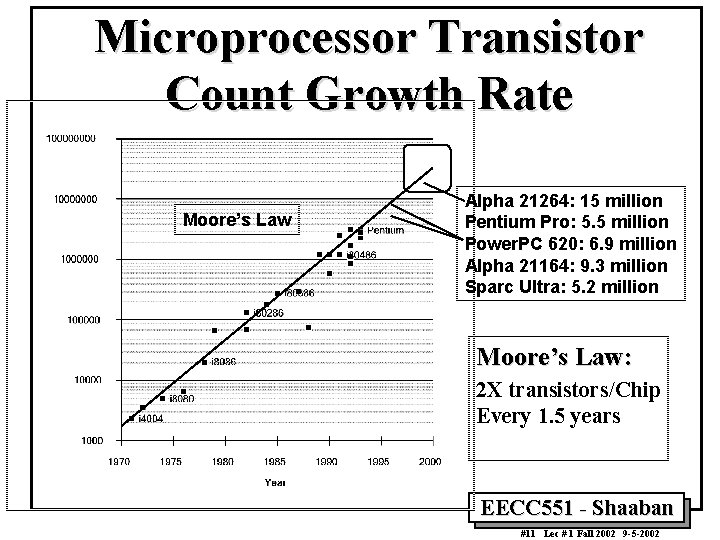 Microprocessor Transistor Count Growth Rate Moore's Law Alpha 21264: 15 million Pentium Pro: 5.