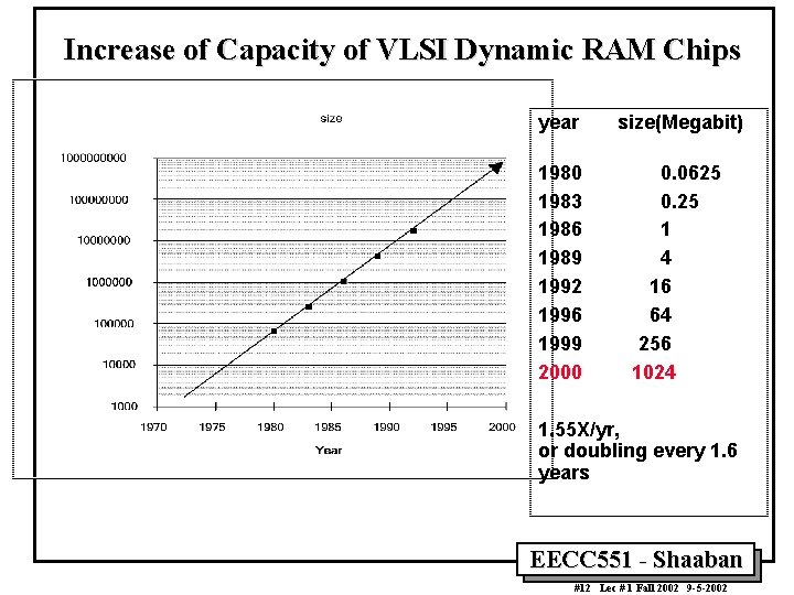Increase of Capacity of VLSI Dynamic RAM Chips year size(Megabit) 1980 1983 1986 1989