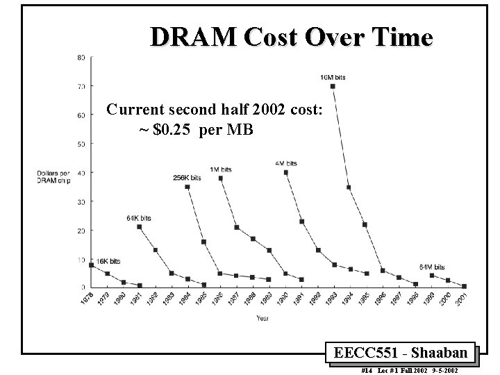 DRAM Cost Over Time Current second half 2002 cost: ~ $0. 25 per MB