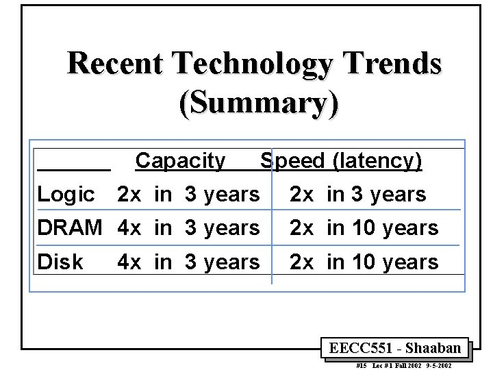 Recent Technology Trends (Summary) Capacity Speed (latency) Logic 2 x in 3 years DRAM