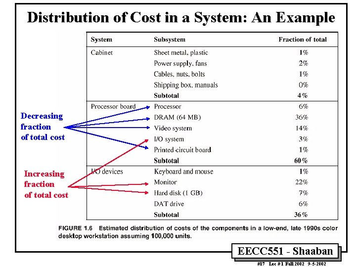 Distribution of Cost in a System: An Example Decreasing fraction of total cost Increasing