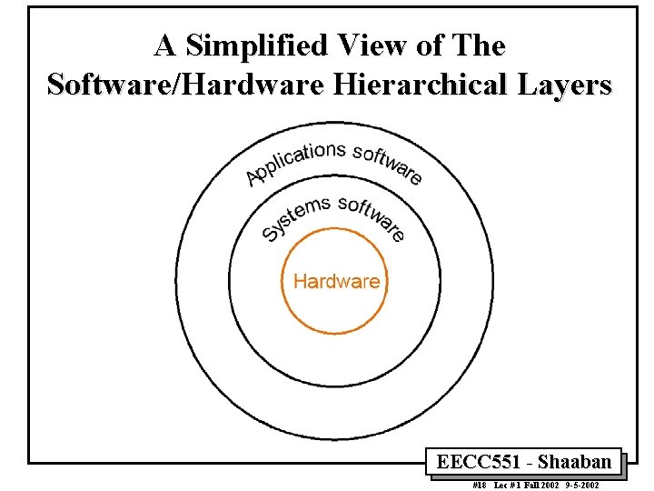 A Simplified View of The Software/Hardware Hierarchical Layers EECC 551 - Shaaban #18 Lec