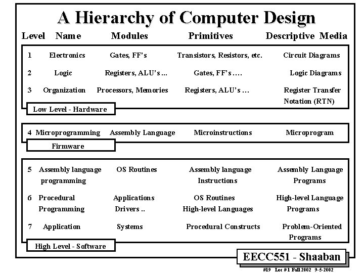 A Hierarchy of Computer Design Level 1 Name Modules Electronics Gates, FF's 2 Logic