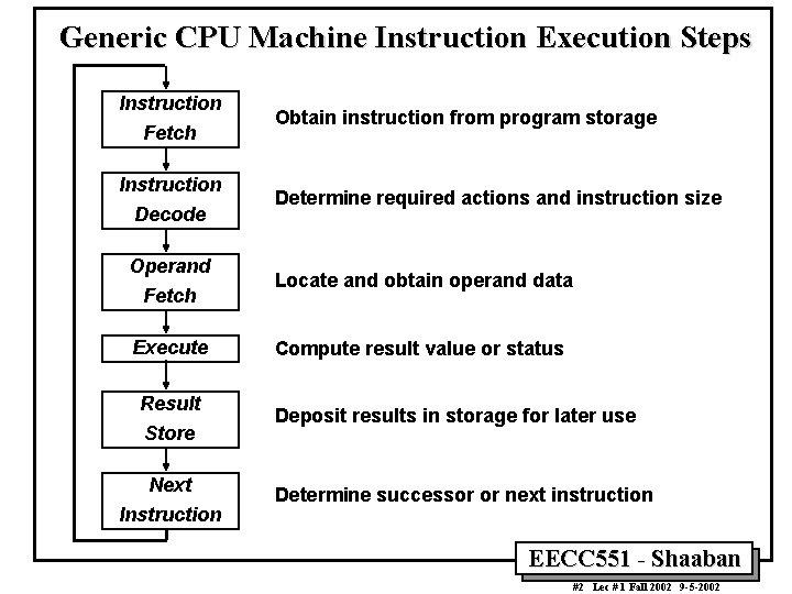 Generic CPU Machine Instruction Execution Steps Instruction Fetch Instruction Decode Operand Fetch Execute Result