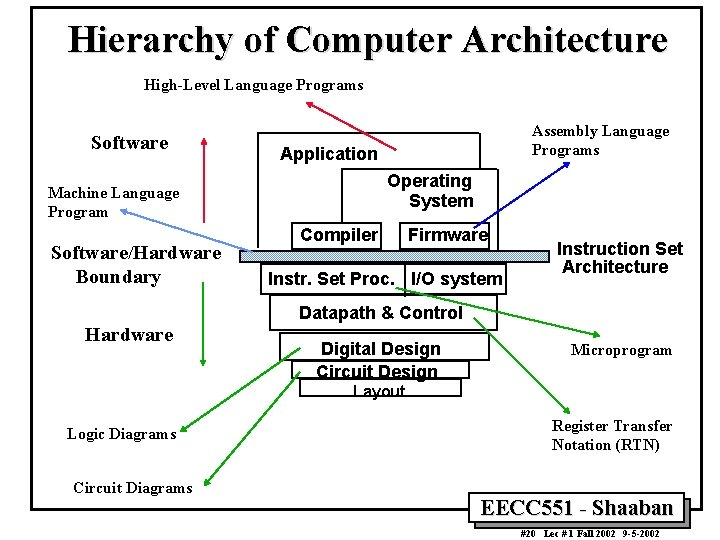 Hierarchy of Computer Architecture High-Level Language Programs Software Application Operating System Machine Language Program