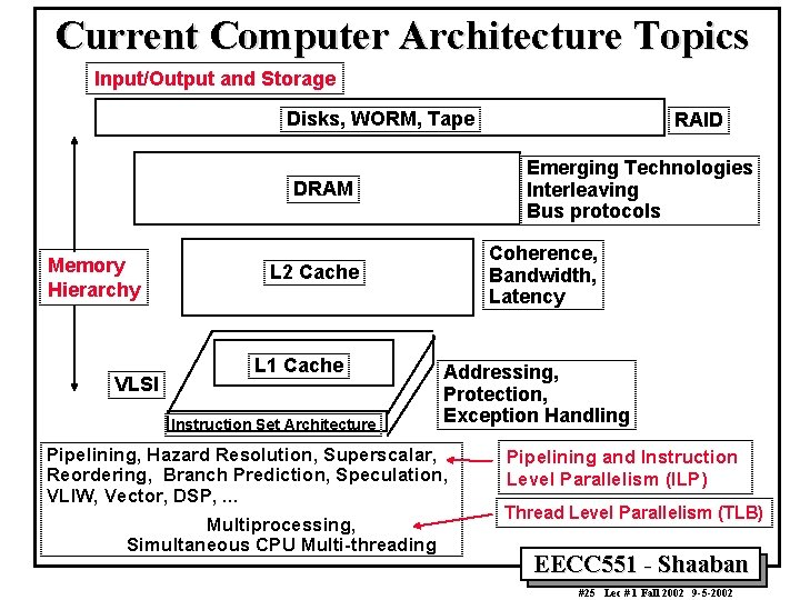 Current Computer Architecture Topics Input/Output and Storage Disks, WORM, Tape Emerging Technologies Interleaving Bus